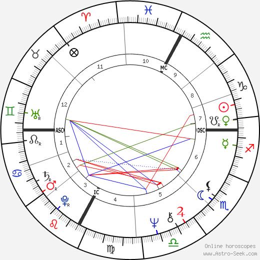 Georges Klein tema natale, oroscopo, Georges Klein oroscopi gratuiti, astrologia