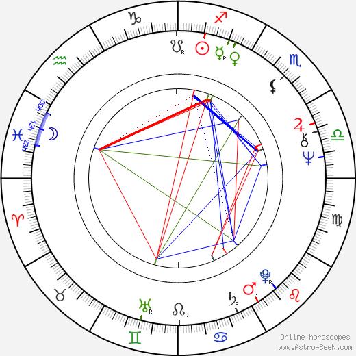 Harold Hamm tema natale, oroscopo, Harold Hamm oroscopi gratuiti, astrologia