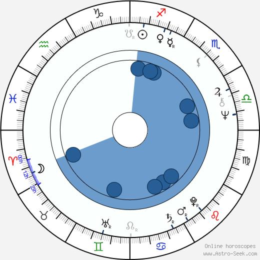Hawk Koch wikipedia, horoscope, astrology, instagram