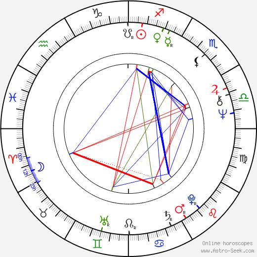 Hawk Koch день рождения гороскоп, Hawk Koch Натальная карта онлайн