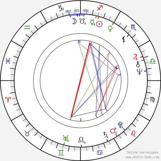 Holger Mahlich день рождения гороскоп, Holger Mahlich Натальная карта онлайн
