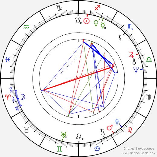 Ivan Bednář день рождения гороскоп, Ivan Bednář Натальная карта онлайн