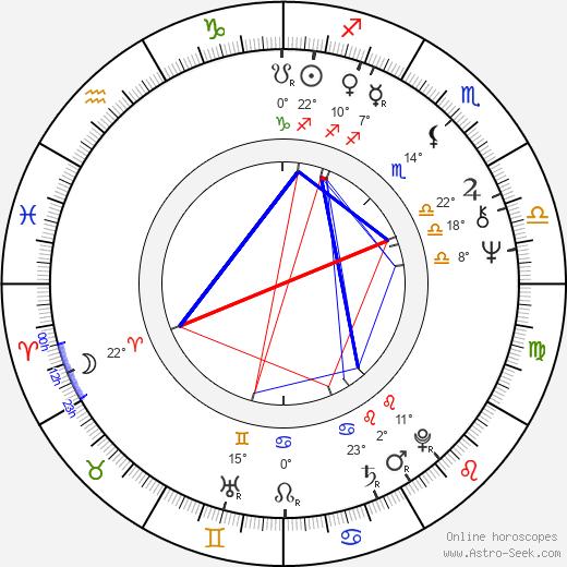 Jeremy Kagan birth chart, biography, wikipedia 2019, 2020