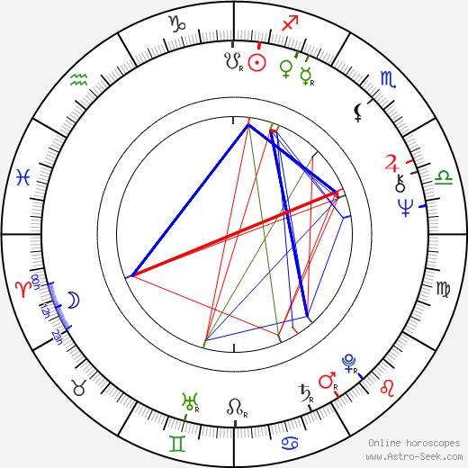 Jeremy Kagan birth chart, Jeremy Kagan astro natal horoscope, astrology