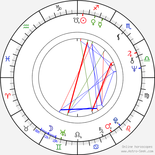 Joanna Bogacka день рождения гороскоп, Joanna Bogacka Натальная карта онлайн