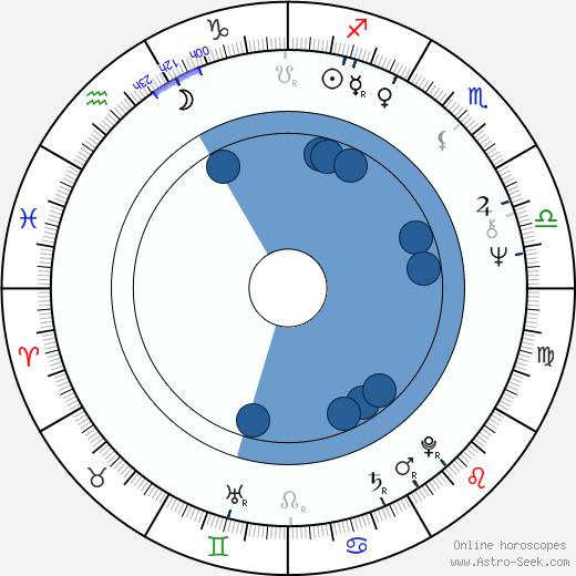 John Banville wikipedia, horoscope, astrology, instagram