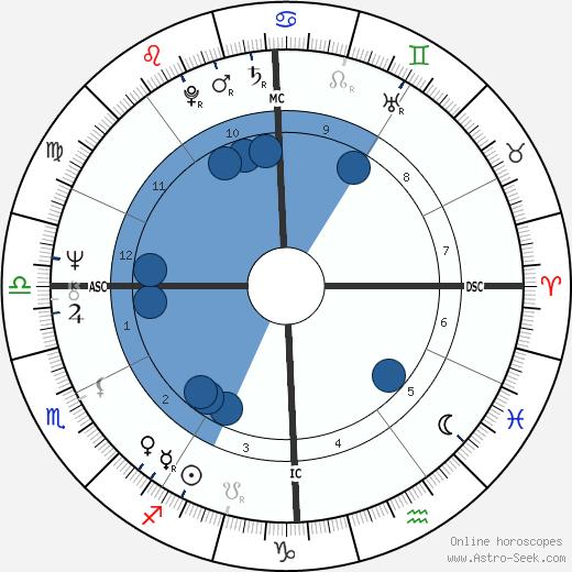 Jonathan Preston wikipedia, horoscope, astrology, instagram