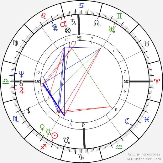 Jonathan Preston день рождения гороскоп, Jonathan Preston Натальная карта онлайн