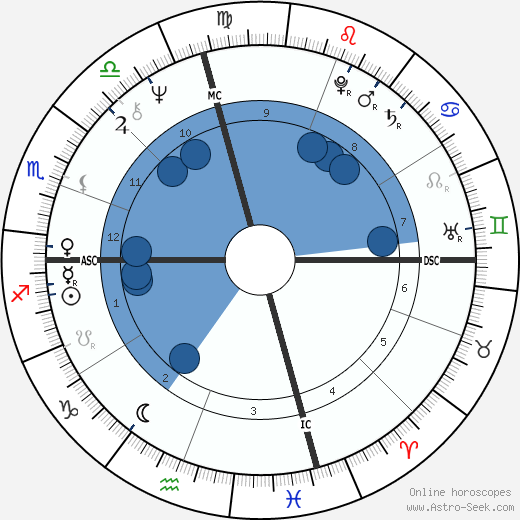 Julie Medalie Heldman wikipedia, horoscope, astrology, instagram