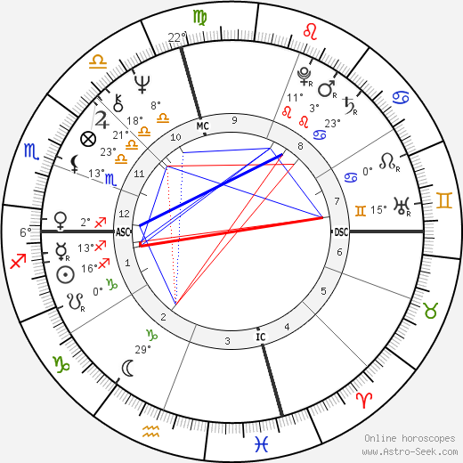 Julie Medalie Heldman birth chart, biography, wikipedia 2019, 2020
