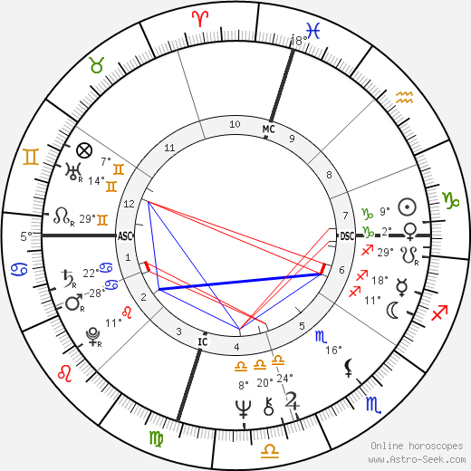 Laurel Burch birth chart, biography, wikipedia 2017, 2018