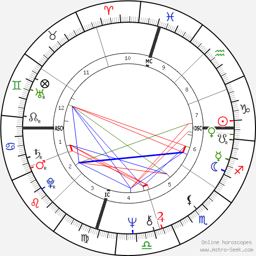 Laurel Burch astro natal birth chart, Laurel Burch horoscope, astrology