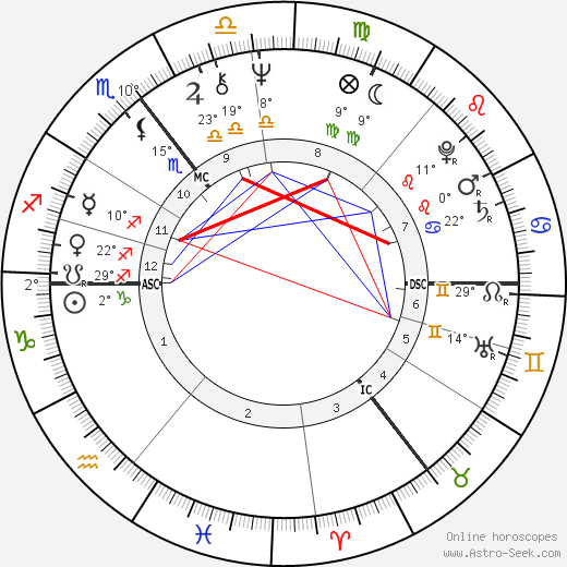 Lemmy birth chart, biography, wikipedia 2019, 2020