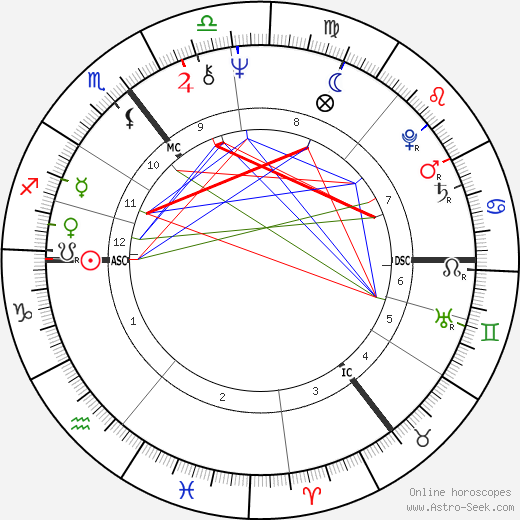 Lemmy astro natal birth chart, Lemmy horoscope, astrology