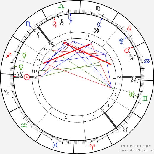 Лемми Lemmy день рождения гороскоп, Lemmy Натальная карта онлайн