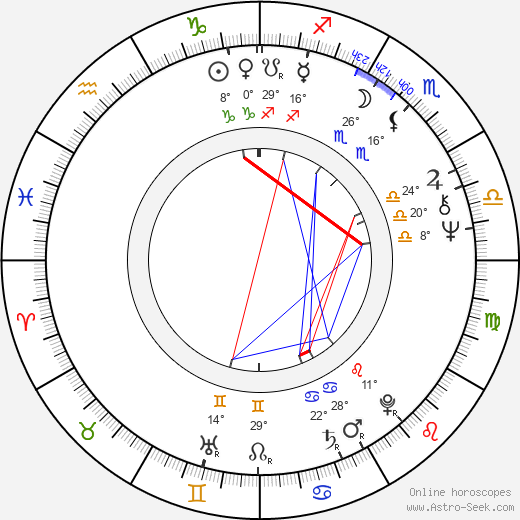 Lloyd Kaufman birth chart, biography, wikipedia 2019, 2020