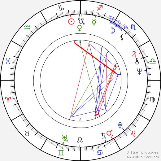Lloyd Kaufman astro natal birth chart, Lloyd Kaufman horoscope, astrology