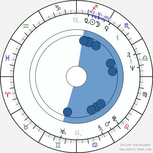 Luís Galvão Teles wikipedia, horoscope, astrology, instagram