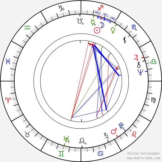 Luís Galvão Teles birth chart, Luís Galvão Teles astro natal horoscope, astrology