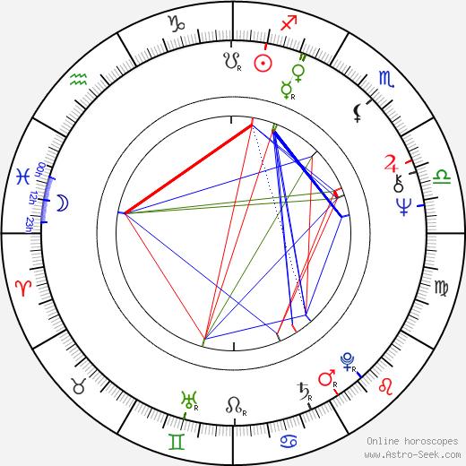 Maria Aitken astro natal birth chart, Maria Aitken horoscope, astrology