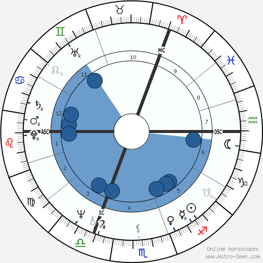 Maryla Rodowicz wikipedia, horoscope, astrology, instagram