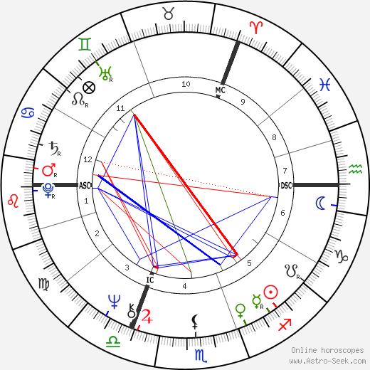 Марыля Родович Maryla Rodowicz день рождения гороскоп, Maryla Rodowicz Натальная карта онлайн