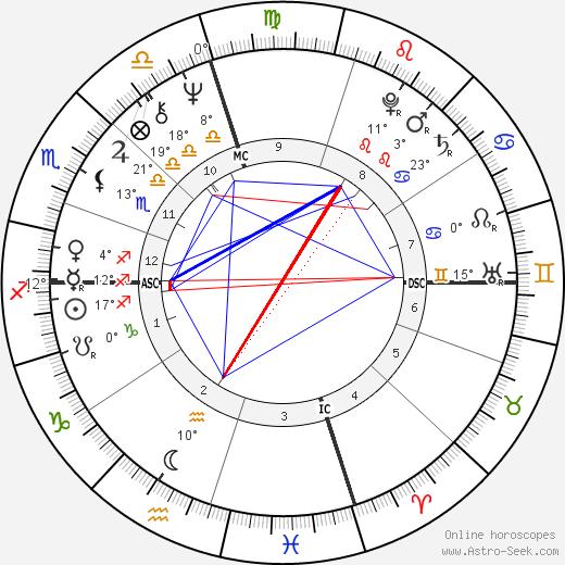 Michael Nouri birth chart, biography, wikipedia 2019, 2020