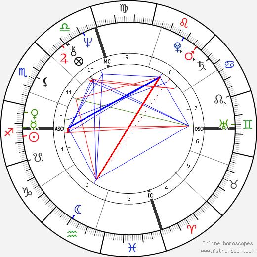 Michael Nouri astro natal birth chart, Michael Nouri horoscope, astrology
