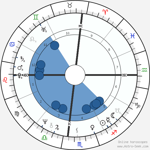Moshe Kazav horoscope, astrology, sign, zodiac, date of birth, instagram