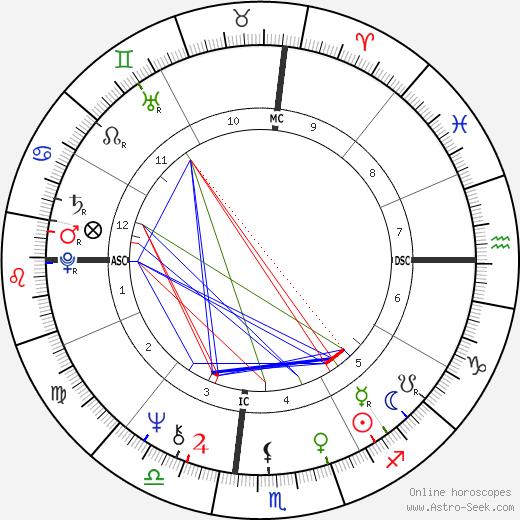 Moshe Kazav astro natal birth chart, Moshe Kazav horoscope, astrology
