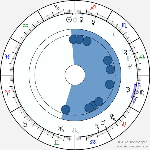 Nicholas Meyer wikipedia, horoscope, astrology, instagram