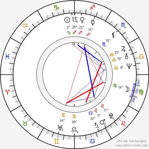 Nicholas Meyer birth chart, biography, wikipedia 2020, 2021