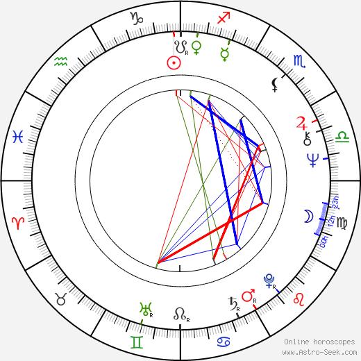 Nicholas Meyer birth chart, Nicholas Meyer astro natal horoscope, astrology