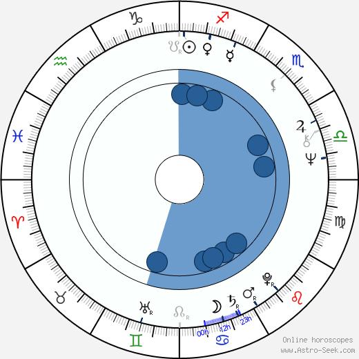 Nikolai Stambula wikipedia, horoscope, astrology, instagram