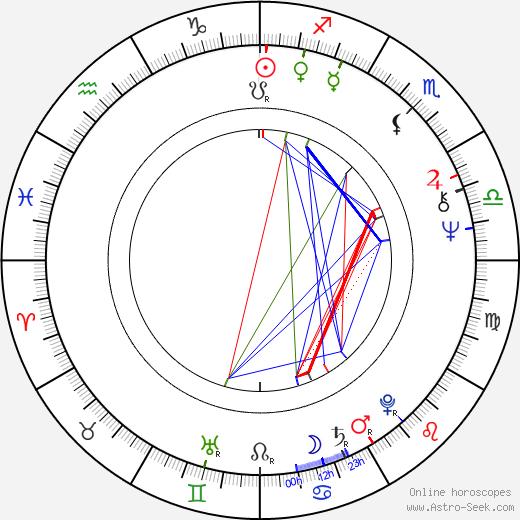 Nikolai Stambula день рождения гороскоп, Nikolai Stambula Натальная карта онлайн