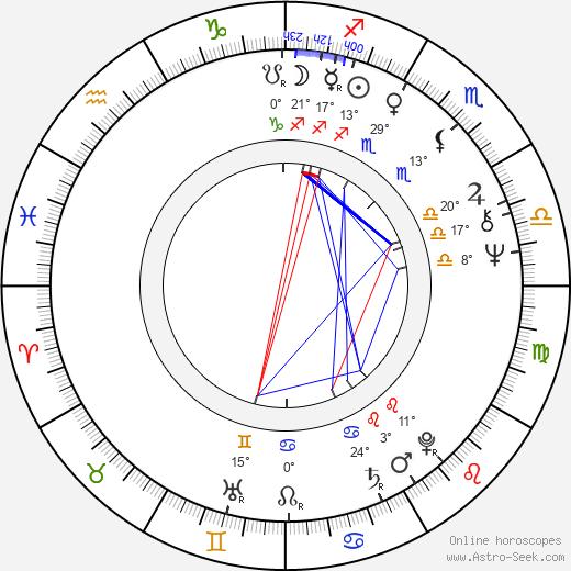 Nina Ruslanova birth chart, biography, wikipedia 2020, 2021