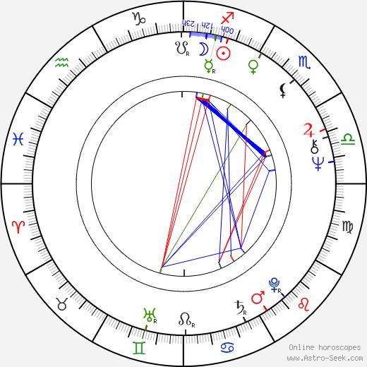 Nina Ruslanova birth chart, Nina Ruslanova astro natal horoscope, astrology