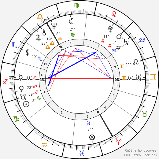 Noel Redding birth chart, biography, wikipedia 2019, 2020