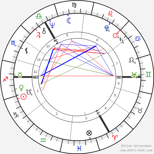 Noel Redding birth chart, Noel Redding astro natal horoscope, astrology