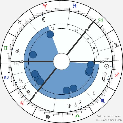 Paul A. Downing wikipedia, horoscope, astrology, instagram