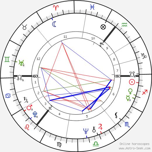 Paul A. Downing день рождения гороскоп, Paul A. Downing Натальная карта онлайн