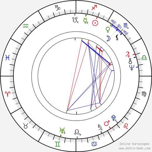 Пенелопа Сфирис Penelope Spheeris день рождения гороскоп, Penelope Spheeris Натальная карта онлайн