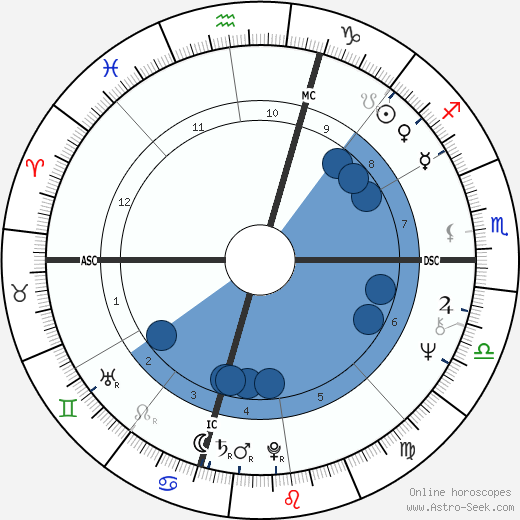 Peter Criss wikipedia, horoscope, astrology, instagram