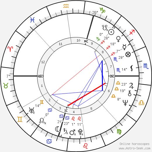 Peter Criss birth chart, biography, wikipedia 2020, 2021