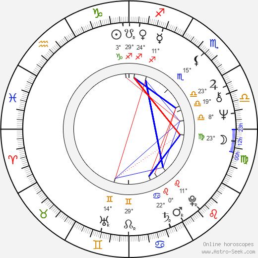 Richard Tesařík birth chart, biography, wikipedia 2019, 2020