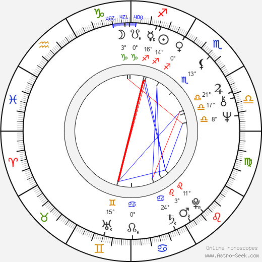 Shekhar Kapur birth chart, biography, wikipedia 2018, 2019