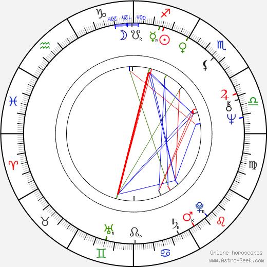 Shekhar Kapur birth chart, Shekhar Kapur astro natal horoscope, astrology