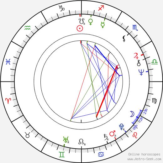 Sorella Englund astro natal birth chart, Sorella Englund horoscope, astrology