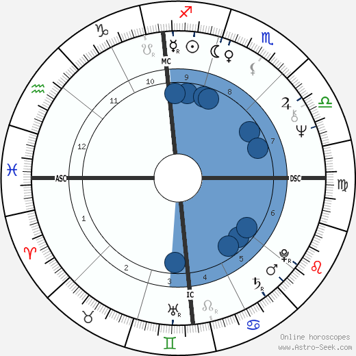 Steve Huntz horoscope, astrology, sign, zodiac, date of birth, instagram