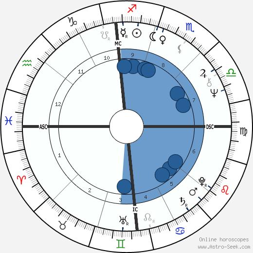Steve Huntz wikipedia, horoscope, astrology, instagram